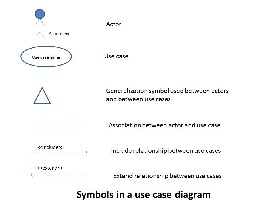diagram symbols informal semantics for uml use case diagrams  uml use case diagrams