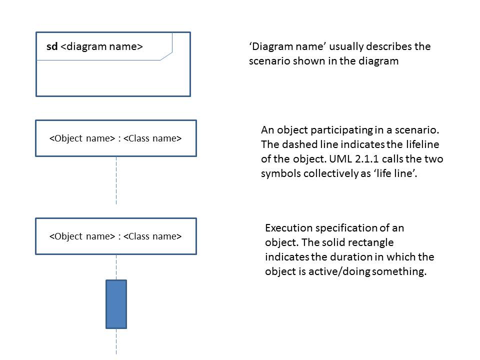 Informal Semantics For Uml Sequence Diagrams